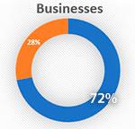72 Percent of businesses